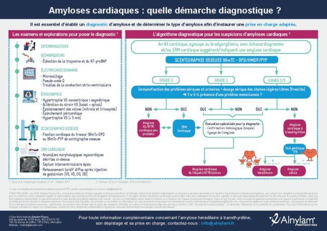 examen amylose cardiaque