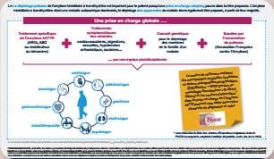 Prise en charge de l'amylose hATTR