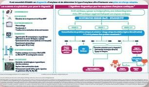 Amyloses cardiaques : <br>quelle démarche diagnostique ?